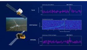 Multi-Messenger Astronomy